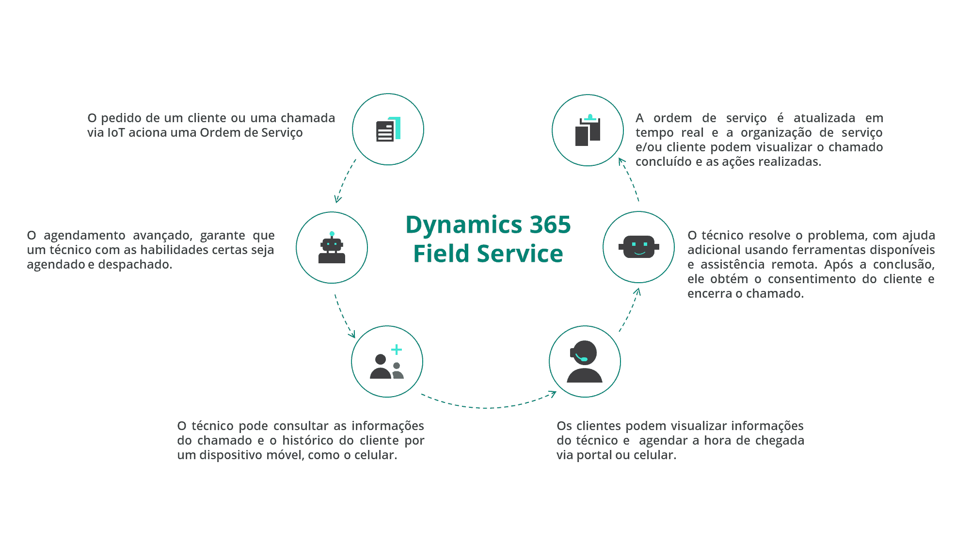 Workflow do Dynamics 365 Field Service