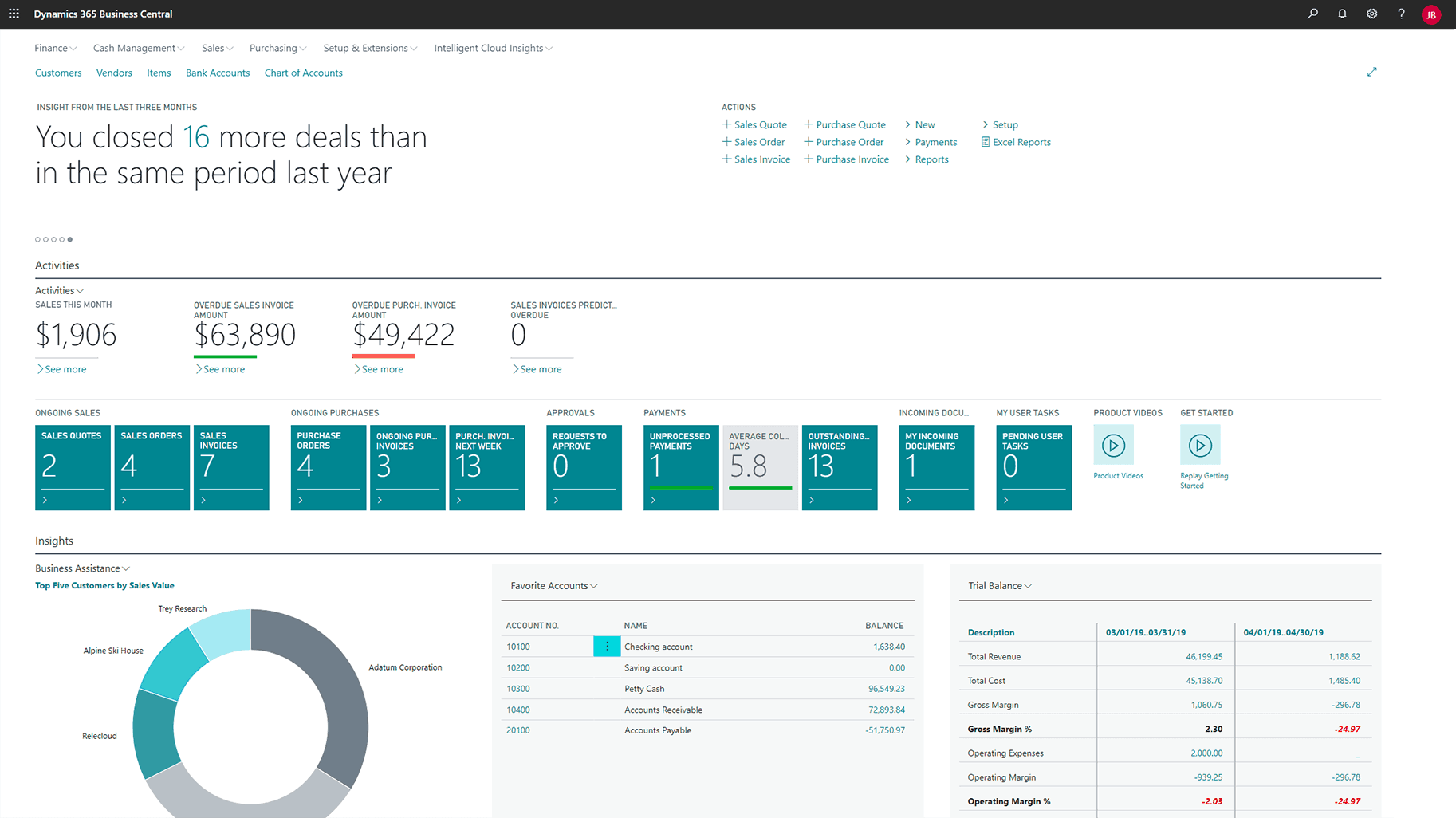 Dashboard - Dynamics 365 Business Central
