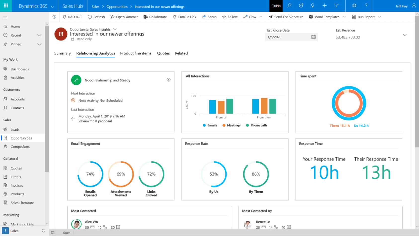 CRM DYNAMICS 365 SALES | DASHBOARD - OPORTUNIDADES