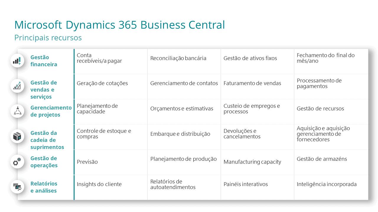 Dynamics 365 Sales - Otimize seu processo de vendas