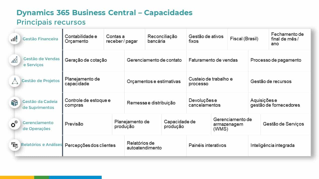 Business-central-Capacidades